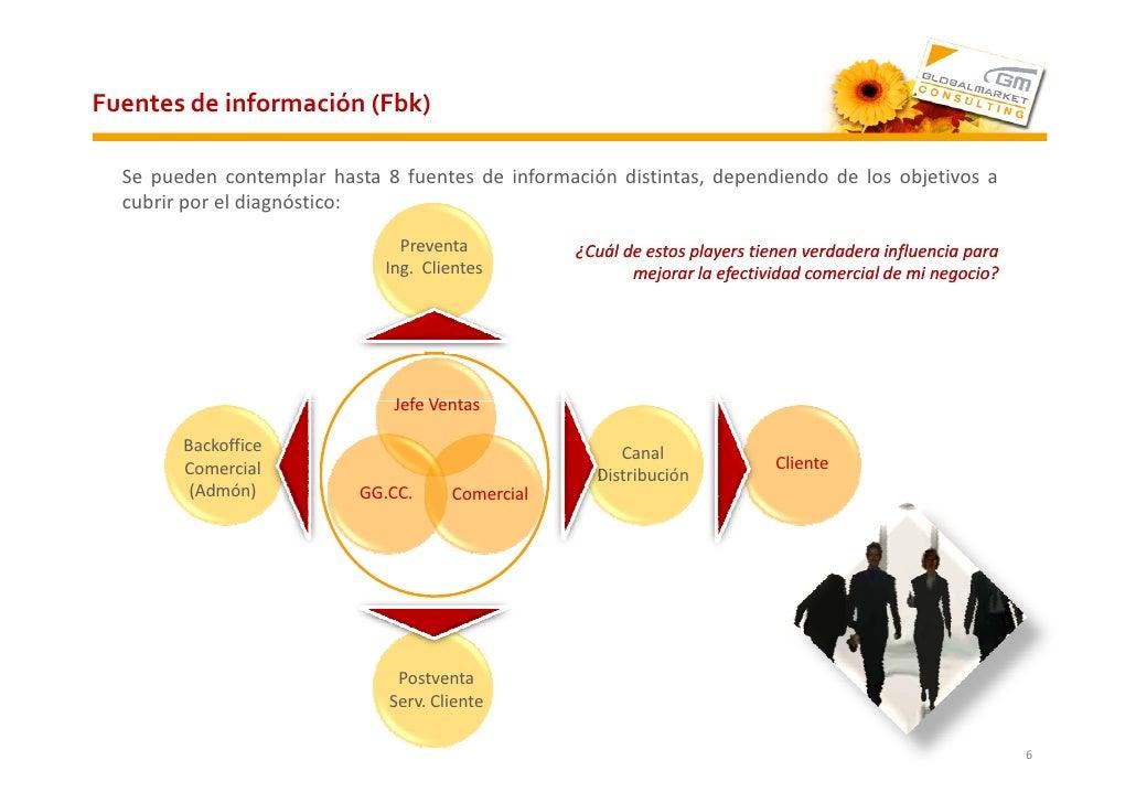 Fuentes de información (Fbk)    Se pueden contemplar hasta 8 fuentes de información distintas, dependiendo de los objetivo...