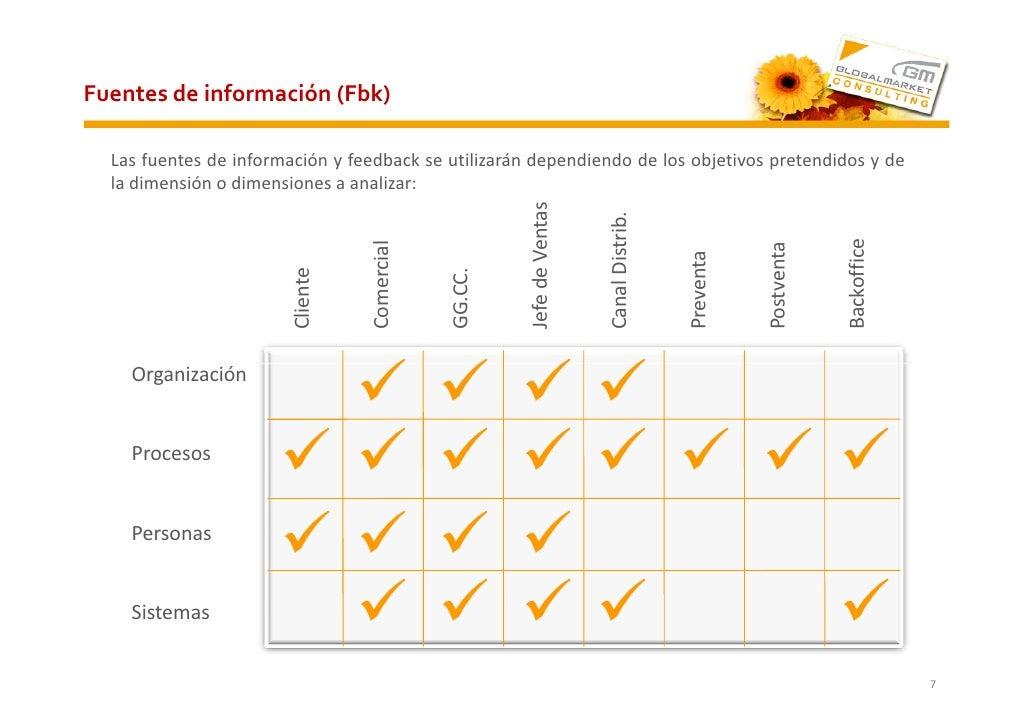 Fuentes de información (Fbk)    Las fuentes de información y feedback se utilizarán dependiendo de los objetivos pretendid...