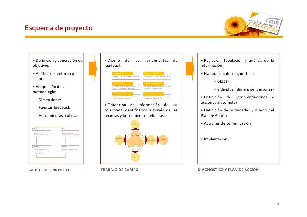 Esquema de proyecto      • Definición y concreción de                                                          • Diseño de...