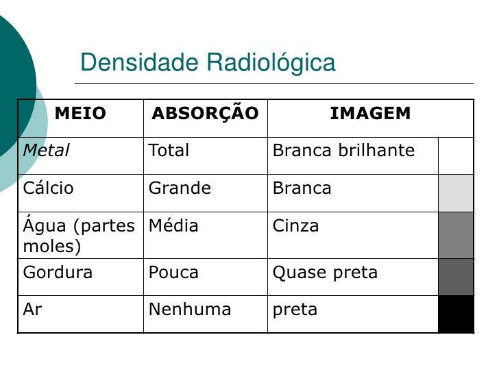 Densidade Radiológica      MEIO     ABSORÇÃO           IMAGEM  Metal         Total      Branca brilhante  Cálcio        Gr...