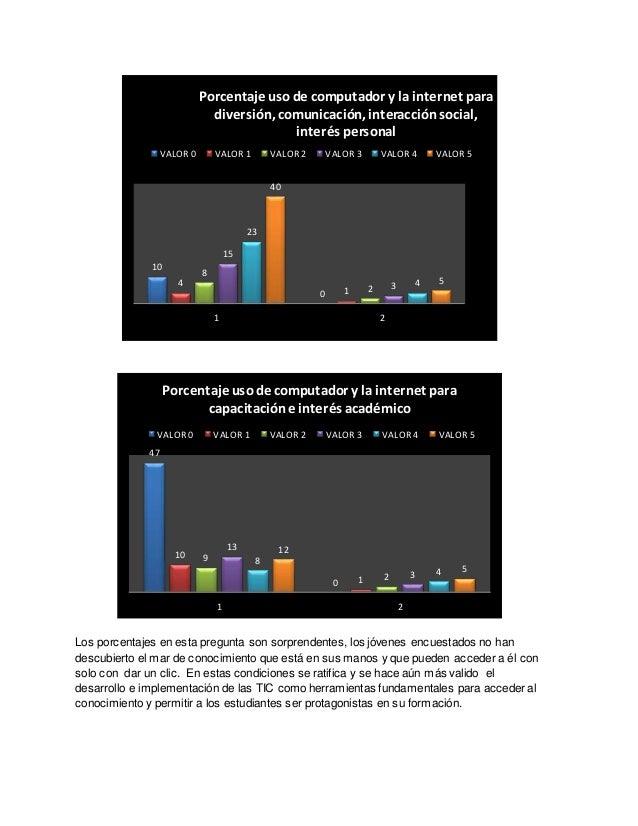 VALOR 0 VALOR 1 VALOR 2 VALOR 3 VALOR 4 VALOR 5  10  Porcentaje uso de computador y la internet para  diversión, comunicac...