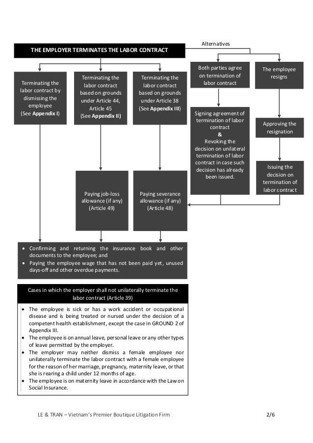 LE & TRAN. Diagram. Cases of Termination of Labor Contract