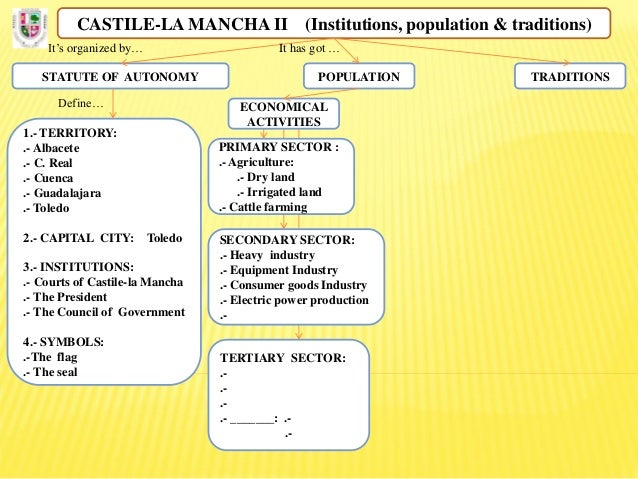 Diagram  Castile La Mancha Ii  Institutions  Population  Traditions   U2026