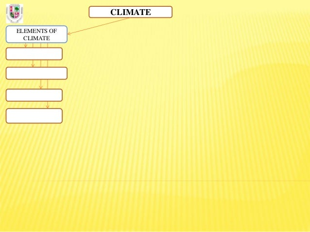 Diagram. climate, climate zones & ecosystems. english Slide 3