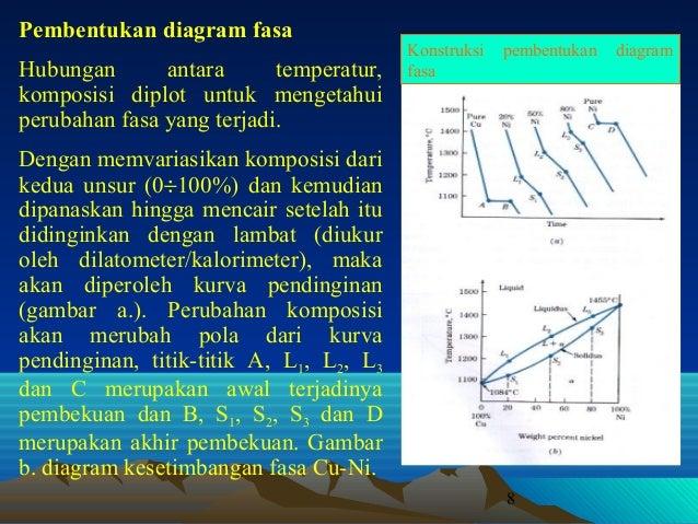 Diagram fasa 8 pembentukan diagram fasa ccuart Gallery