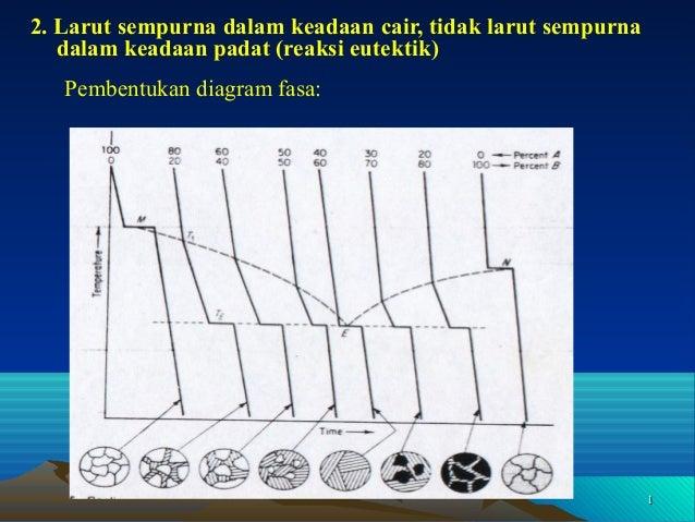 Diagram fasa lanjutan diagram fasa lanjutan 2 larut sempurna dalam keadaan cair tidak larut sempurna dalam keadaan padat reaksi ccuart Choice Image