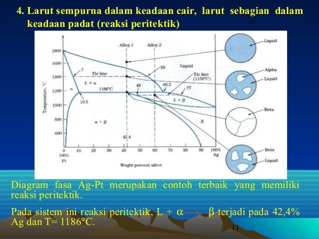 Diagram fasa ag cu wiring library diagram fasa lanjutan rh slideshare net critical point thermodynamics diagram fase ag cu ccuart Choice Image