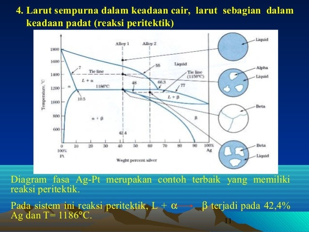 Diagram fasa lanjutan ccuart Image collections