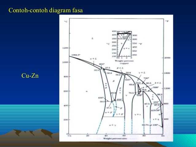 Diagram fasa lanjutan contoh contoh diagram fasa cu zn 17 ccuart Gallery