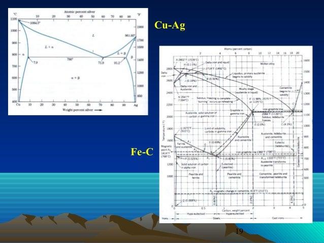Diagram fasa lanjutan cu ag fe c 19 ccuart Choice Image