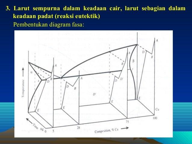 Diagram fasa lanjutan ccuart Choice Image