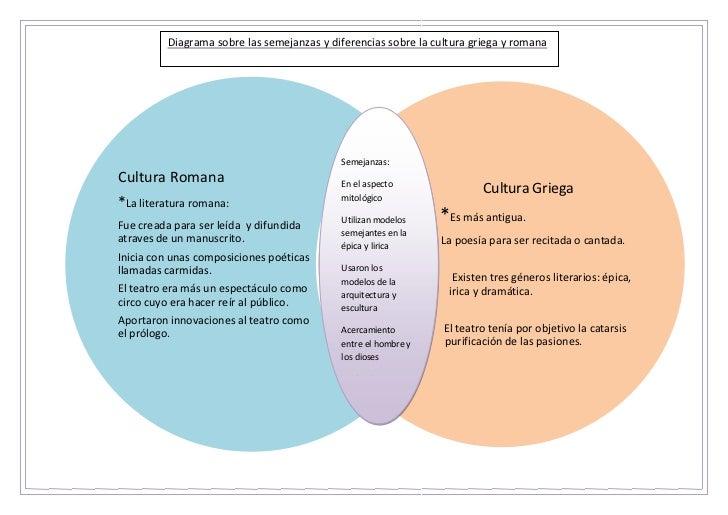 Diagrama sobre las semejanzas y diferencias sobre la cultura griega y romana                                            Se...