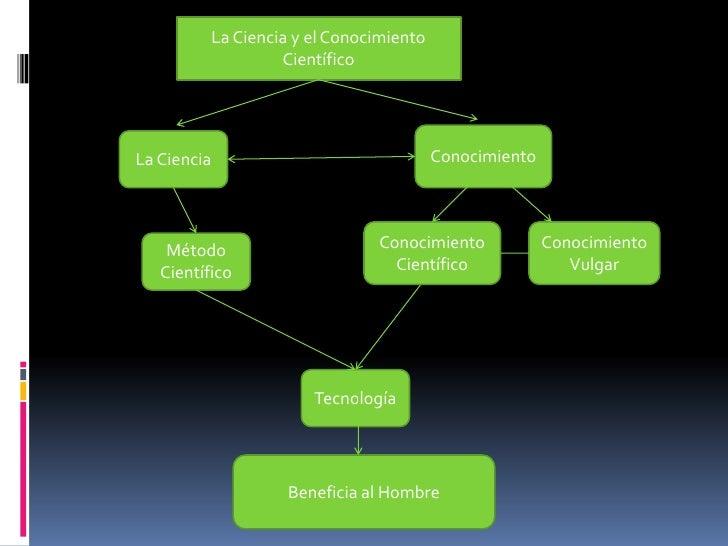 La Ciencia y el Conocimiento                   CientíficoLa Ciencia                               Conocimiento    Método  ...