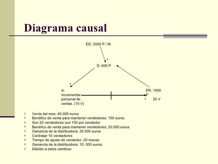 Diagrama causal   <ul><li>Venta del mes: 40.000 euros  </li></ul><ul><li>Benéfico de venta para mantener vendedores: 100 e...