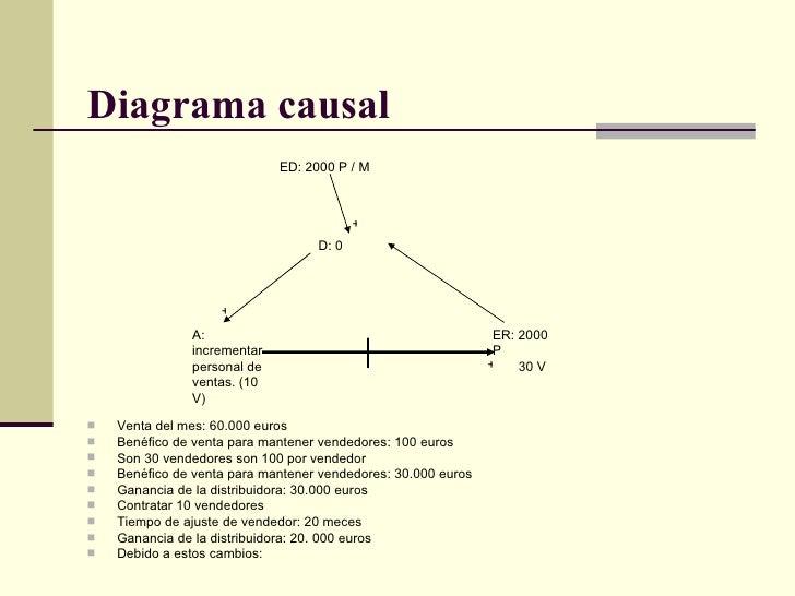 Diagrama causal   <ul><li>Venta del mes: 60.000 euros  </li></ul><ul><li>Benéfico de venta para mantener vendedores: 100 e...