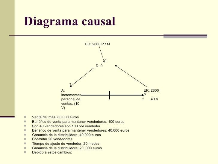 Diagrama causal   <ul><li>Venta del mes: 80.000 euros  </li></ul><ul><li>Benéfico de venta para mantener vendedores: 100 e...