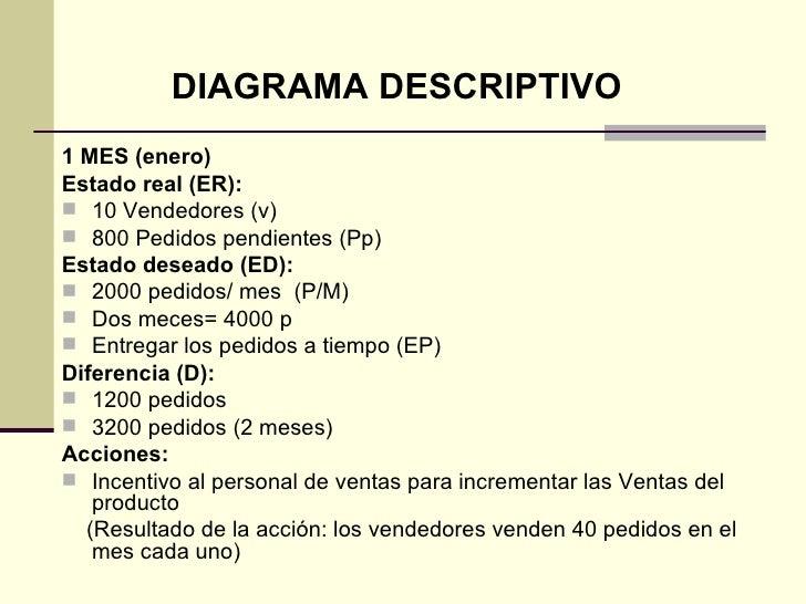 <ul><li>1 MES (enero) </li></ul><ul><li>Estado real (ER):  </li></ul><ul><li>10 Vendedores (v) </li></ul><ul><li>800 Pedid...
