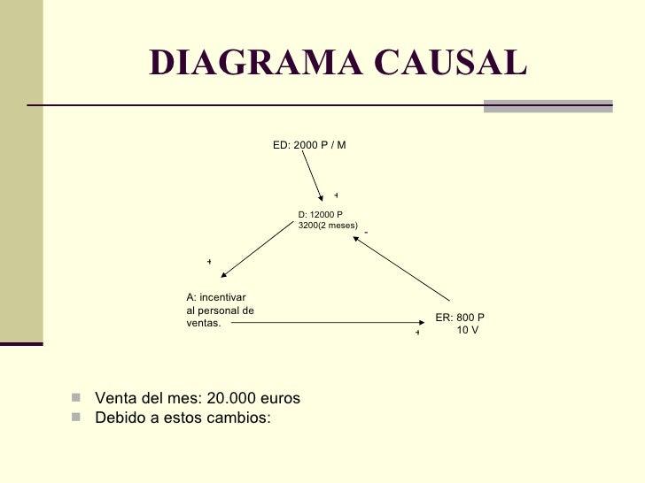 DIAGRAMA CAUSAL <ul><li>Venta del mes: 20.000 euros  </li></ul><ul><li>Debido a estos cambios: </li></ul>ED: 2000 P / M  D...