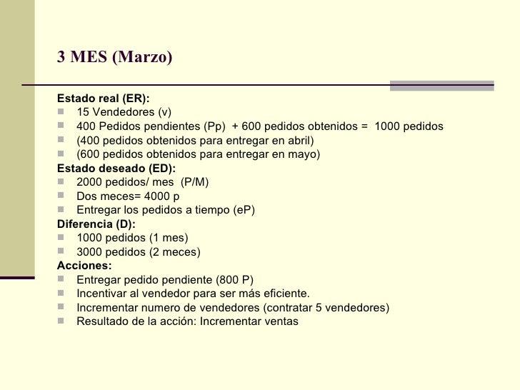 3 MES (Marzo)  <ul><li>Estado real (ER):  </li></ul><ul><li>15 Vendedores (v) </li></ul><ul><li>400 Pedidos pendientes (Pp...