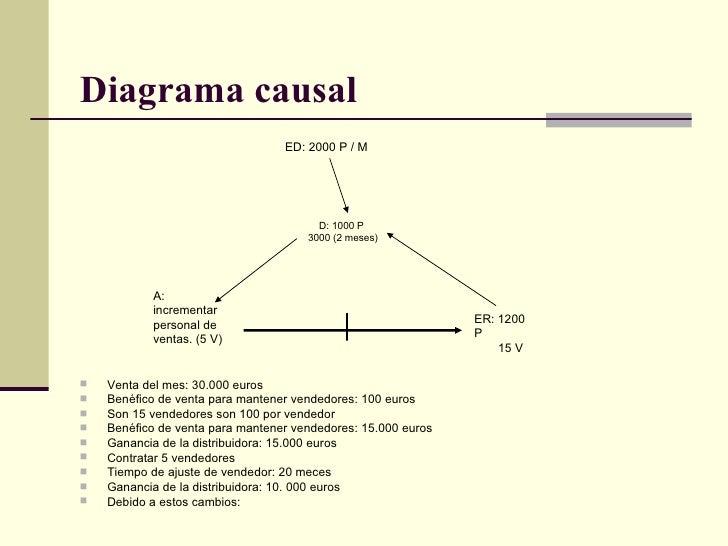 Diagrama causal   <ul><li>Venta del mes: 30.000 euros  </li></ul><ul><li>Benéfico de venta para mantener vendedores: 100 e...