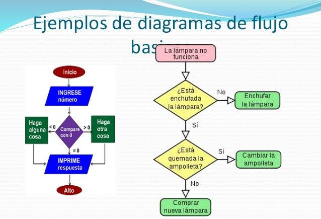 Diagrama de flujo de bloques ejemplos de diagramas de flujo basicos 12 ccuart Choice Image
