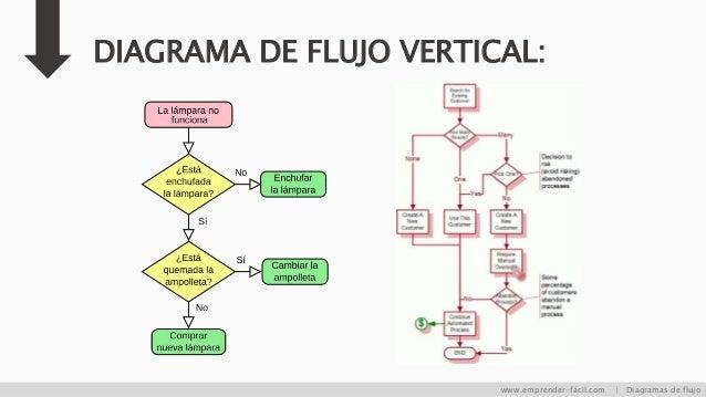 Diagrama de flujo una explicacin fcil diagrama ccuart Images