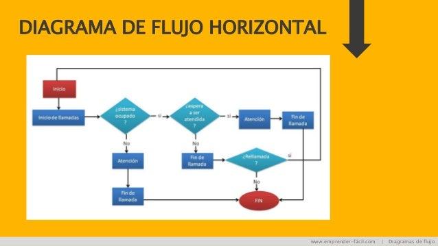 Diagrama de flujo una explicacin fcil diagrama de flujo horizontal emprender fcil diagramas de flujo ccuart Images