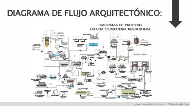 Diagrama de flujo una explicacin fcil diagrama de flujo arquitectnico emprender fcil diagramas de flujo ccuart Images