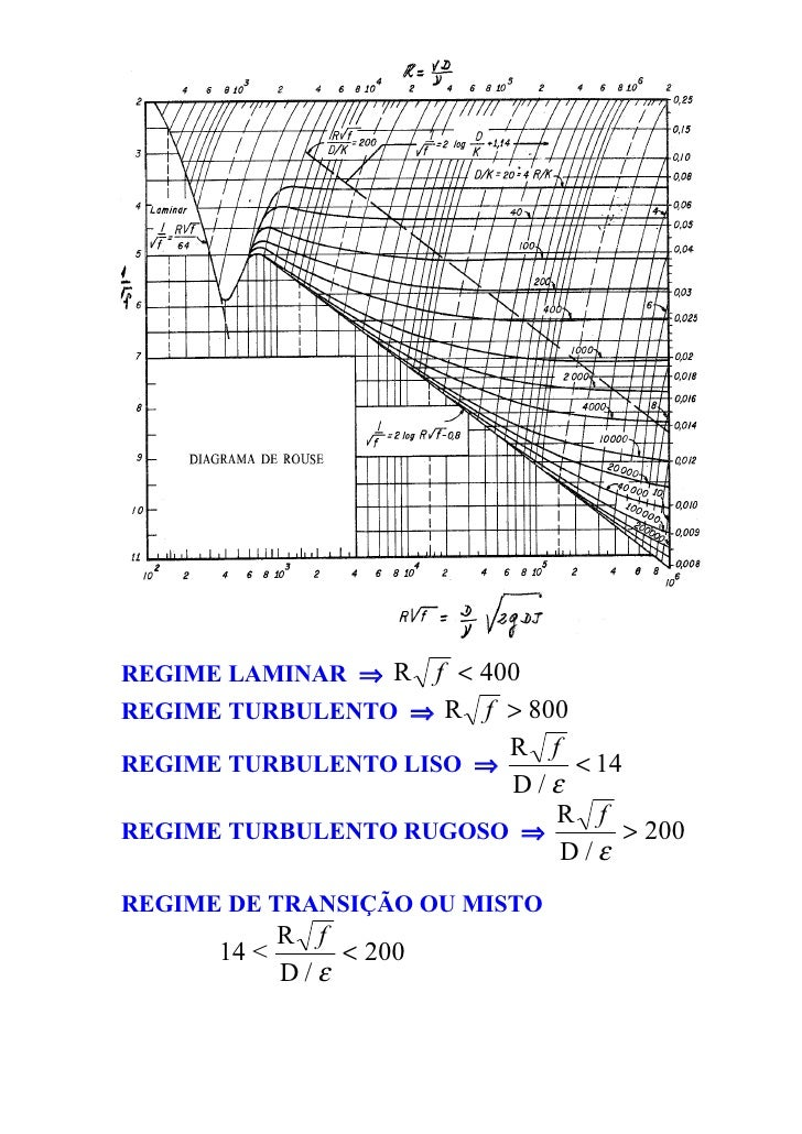 Diagrama de moody rouse ccuart Image collections