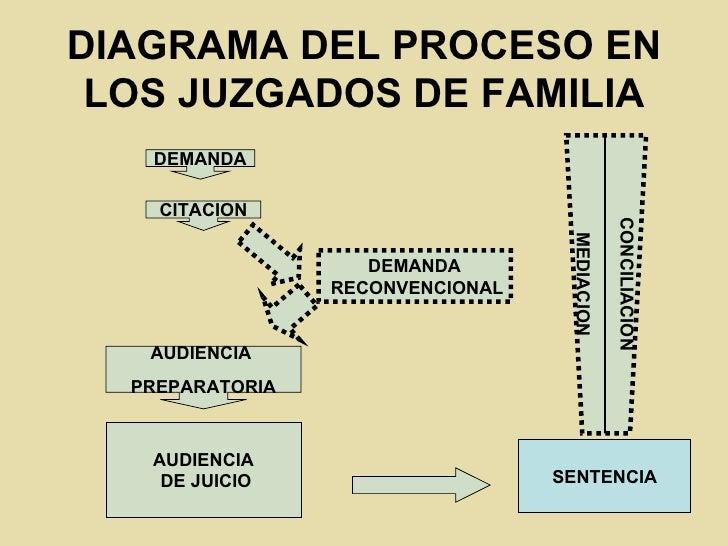 Diagrama del proceso de familia diagrama ccuart Choice Image