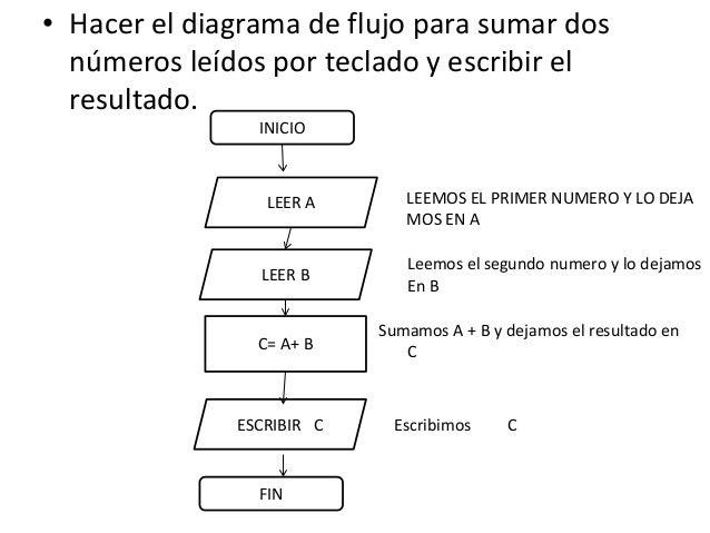 Diagrama flujo proceso entrade datos fin salida de datos inicio 14 hacer el diagrama de flujo para sumar dos nmeros ccuart Images