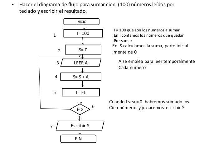 Diagrama flujo 15 hacer el diagrama de flujo para sumar ccuart Images