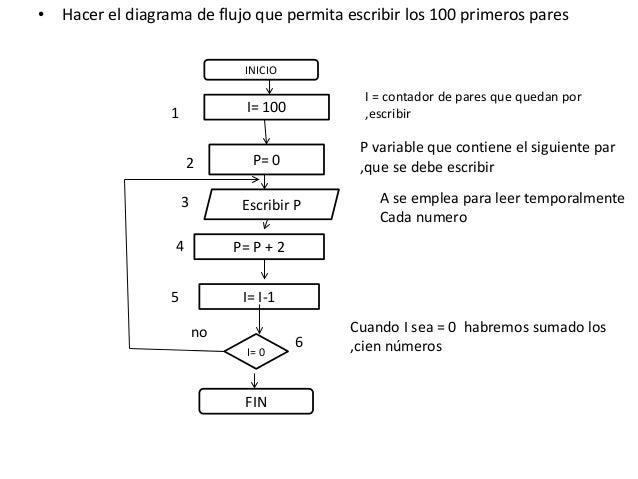 Diagrama flujo nmeros y pasaremos escribir s 16 hacer el diagrama de flujo ccuart Image collections