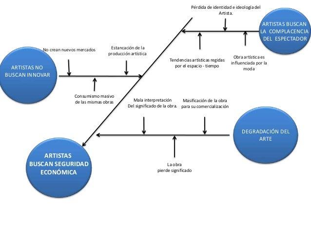 diagrama de ishikawa - el alambre como soporte para la producci�n  art�stica, reconocida, en ecuador