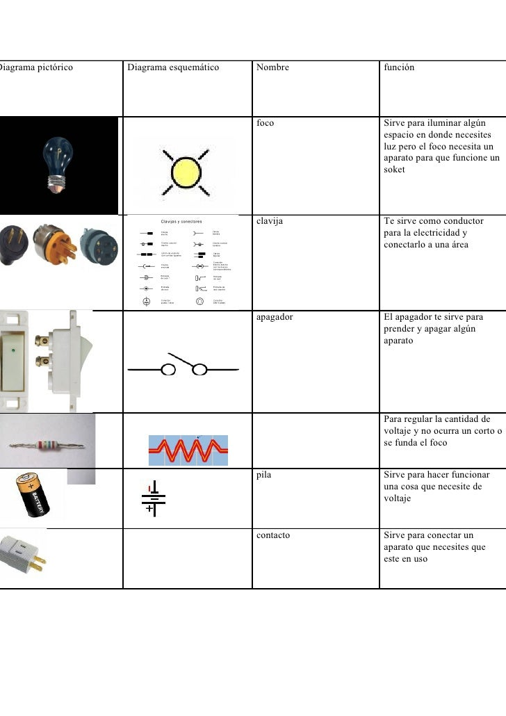 iagrama pictórico   Diagrama esquemático   Nombre     función                                                foco       Si...