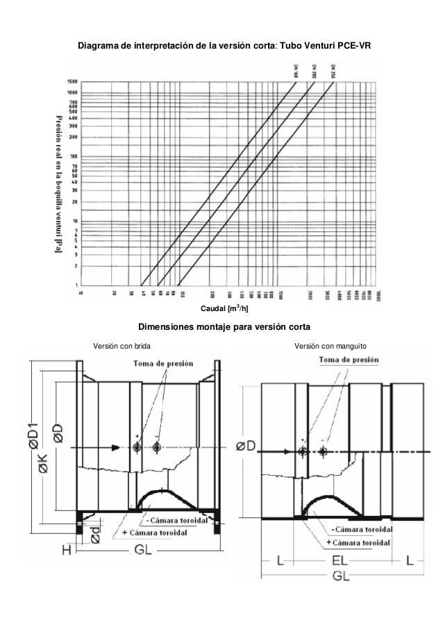 diagrama tubo