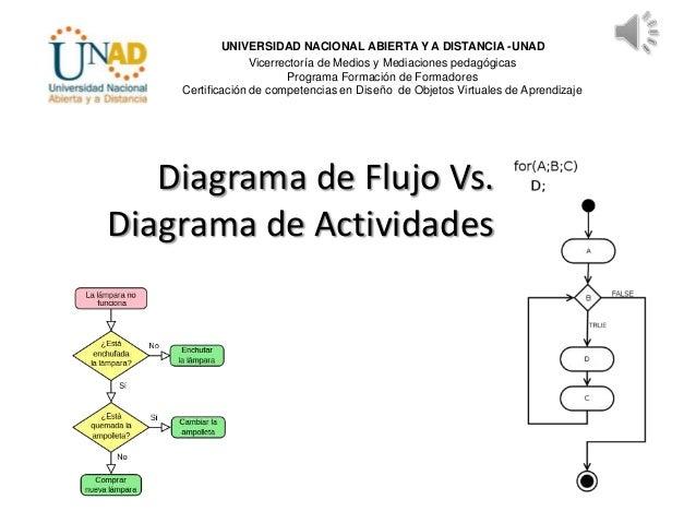 Diagrama de Flujo Vs. Diagrama de Actividades UNIVERSIDAD NACIONAL ABIERTA Y A DISTANCIA -UNAD Vicerrectoría de Medios y M...