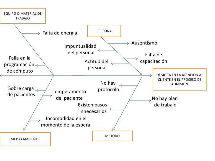 diagrama causa y efecto Causa Y Efecto En Espanol diagrama causa y efecto equipo o material de trabajo br persona br falta de