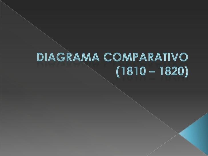 DIAGRAMA COMPARATIVO(1810 – 1820)<br />