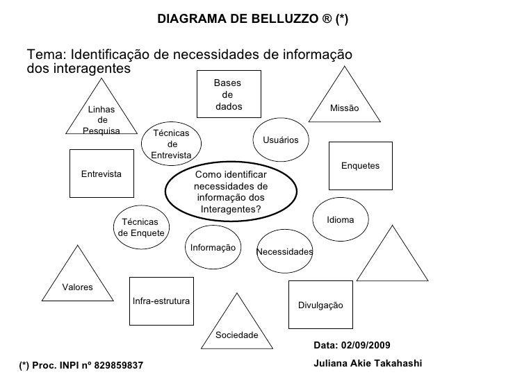 DIAGRAMA DE BELLUZZO ® (*) Tema: Identificação de necessidades de informação dos interagentes (*) Proc. INPI nº 829859837 ...