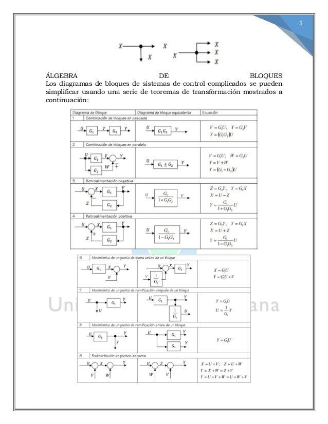 Diagrama de bloques y señaes y ft
