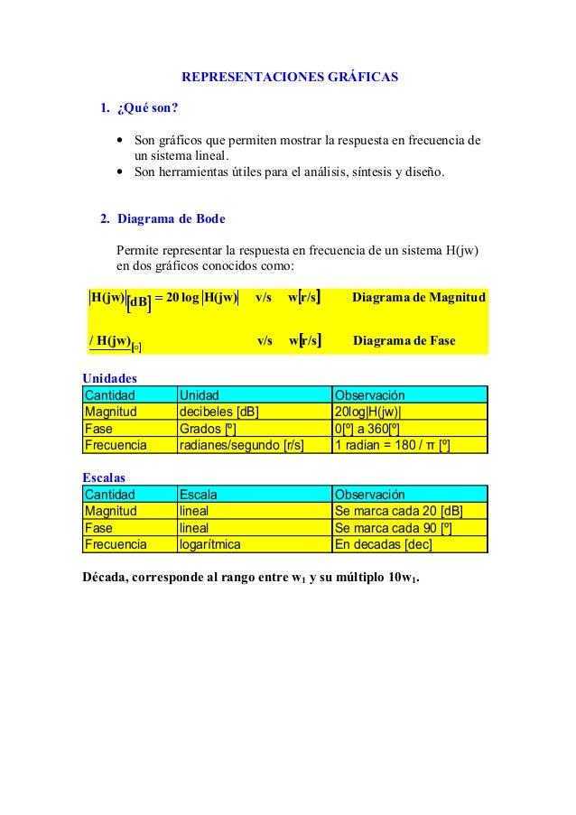 REPRESENTACIONES GRÁFICAS 1. ¿Qué son? • Son gráficos que permiten mostrar la respuesta en frecuencia de un sistema lineal...