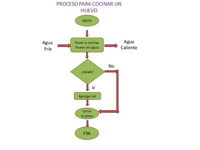 Diagrama De Brayan Yeison Jeison