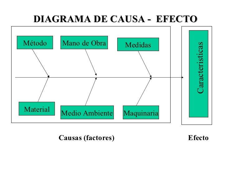 diagrama de causa efecto Causa Y Efecto Ejemplos diagrama de causa