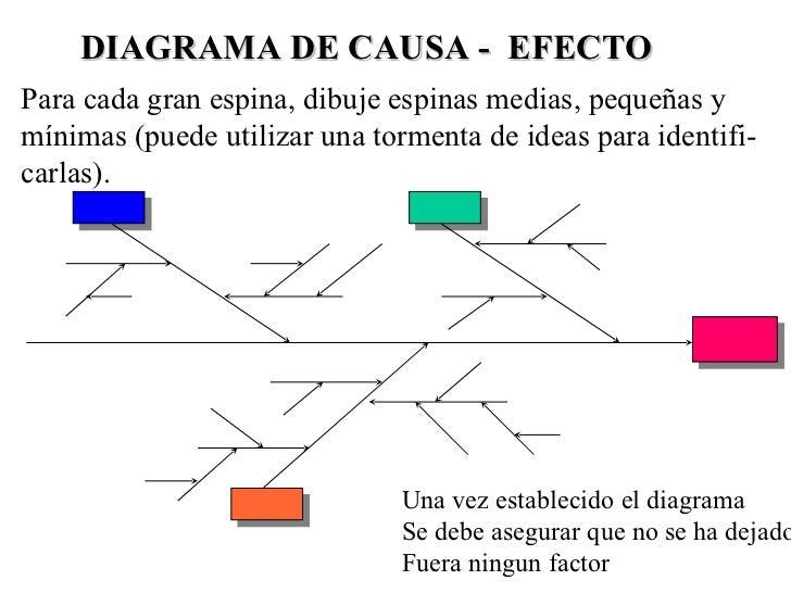 diagrama de causa efecto diagrama causa efecto espina de pescado pdf diagrama de hojas