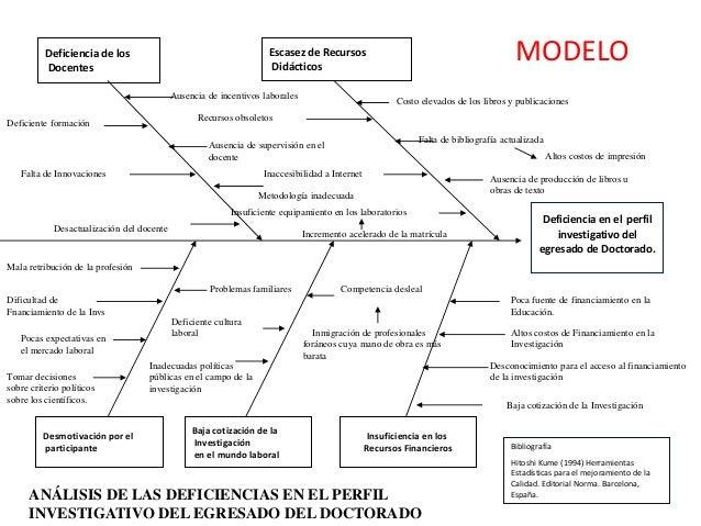 diagrama de causa efecto Causa Y Efecto diagrama de causa efecto deficiencia en el perfil investigativo del egresado de doctorado deficiencia de los docentes escasez de