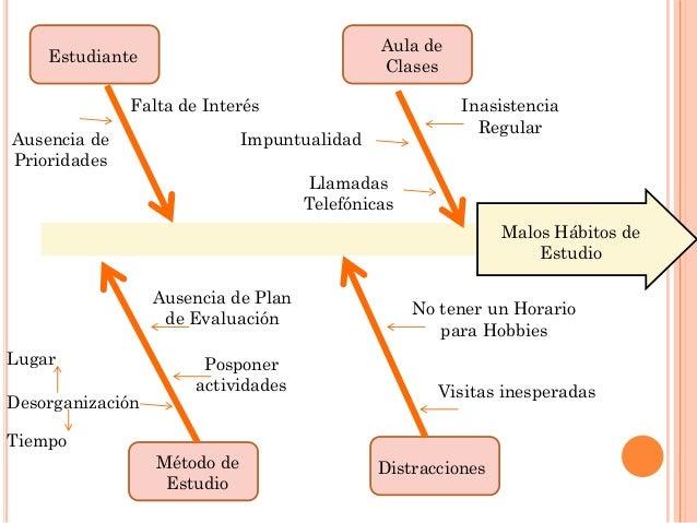 Diagrama de causa efecto de los malos h bitos de estudio - Agencias para tener estudiantes en casa ...