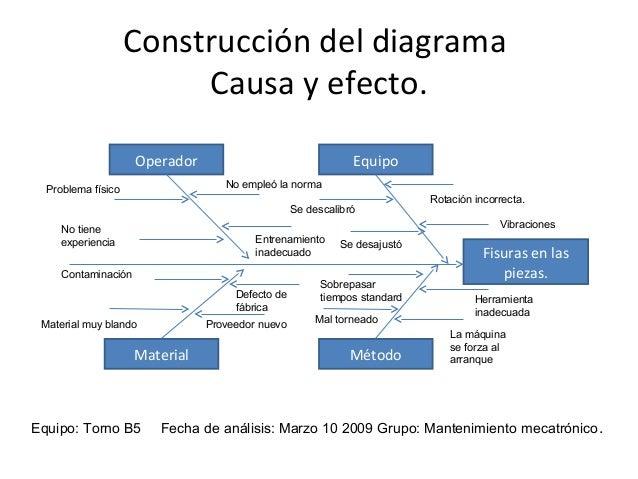 Diagrama de Causa Efecto Ishikawa en Curso de Mantenimiento