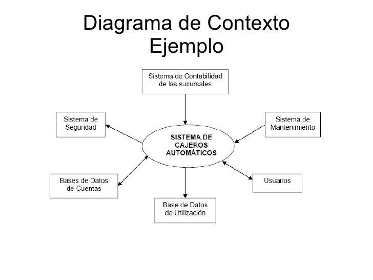 Diagrama de contexto ccuart Image collections