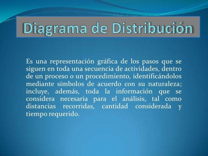Diagrama de Distribución<br />Es una representación gráfica de los pasos que se siguen en toda una secuencia de actividade...